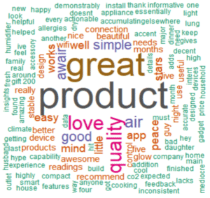 Dihuni OptiDigital Smart Word Cloud Artificial Intelligence Sentiment  Analysis Digital Marketing Tool for IoT IT Consumer/Commercial Products &  Brands
