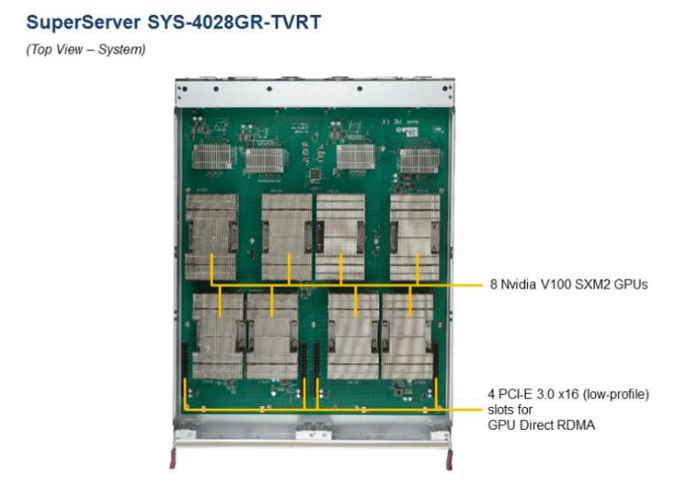 Supermicro 4028GR-TVRT OptiReady 4xTesla V100 SXM2 32GB NVLink