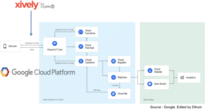 Google Cloud to Close IoT Platform Loop with Xively