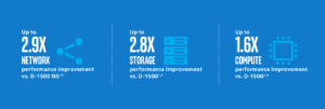 Supermicro X11SDV-8C-TLN2F Intel Xeon D-2141I 8C SoC 256GB 2x10GbE NVMe  Embedded IoT Gateway Network Security Appliance Homelab Server Motherboard