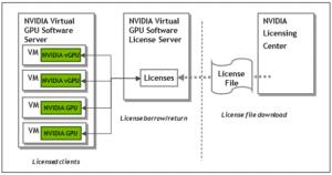 NVIDIA QUADRO vDWS Virtual GPU Software Subscription License